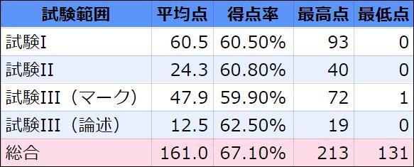 検定試験-平均点図